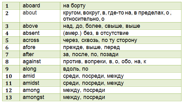 anglijskie-predlogi-tablica-1