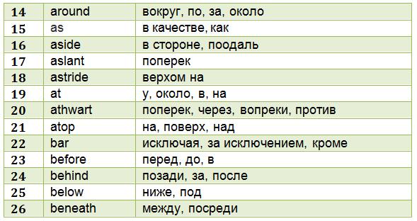 anglijskie-predlogi-tablica-2