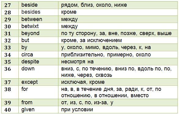 anglijskie-predlogi-tablica-3