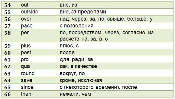 anglijskie-predlogi-tablica-5